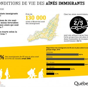 Aînés immigrants