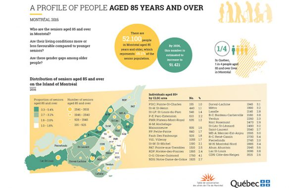 A PROFILE OF PEOPLE AGED 85 YEARS AND OVER