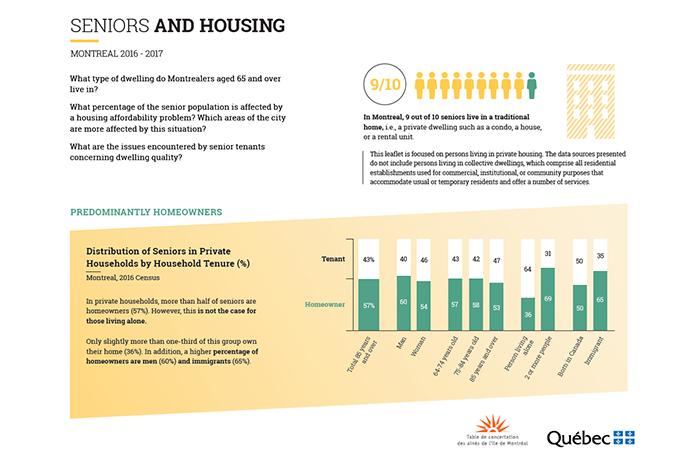 SENIORS AND HOUSING