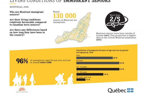 Immigrant Seniors